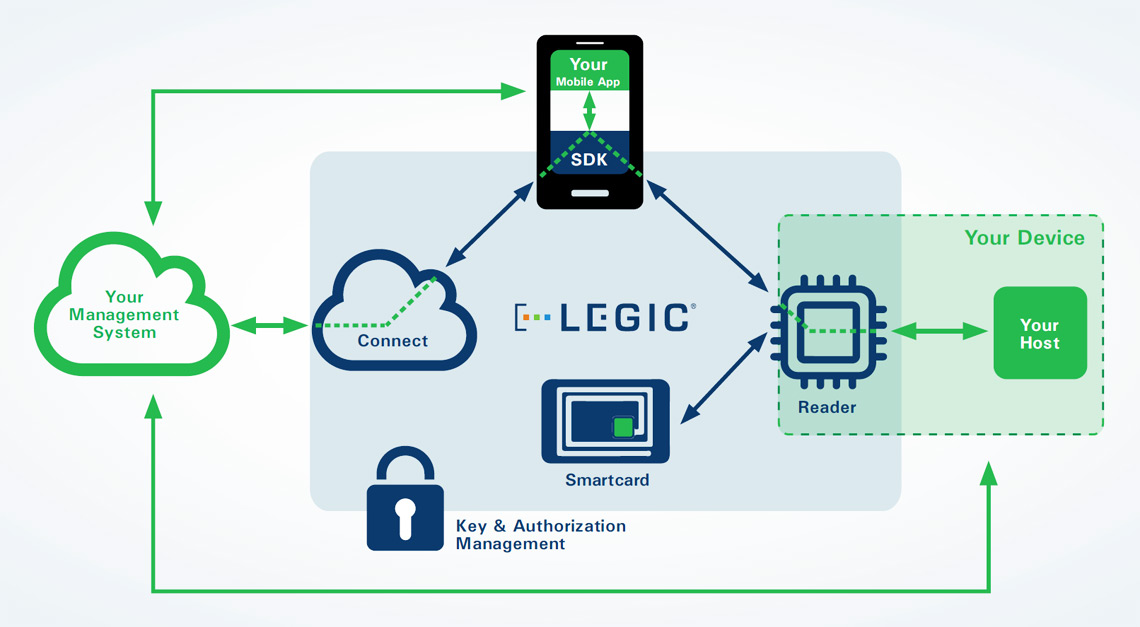 Basic components of the LEGIC® access control system