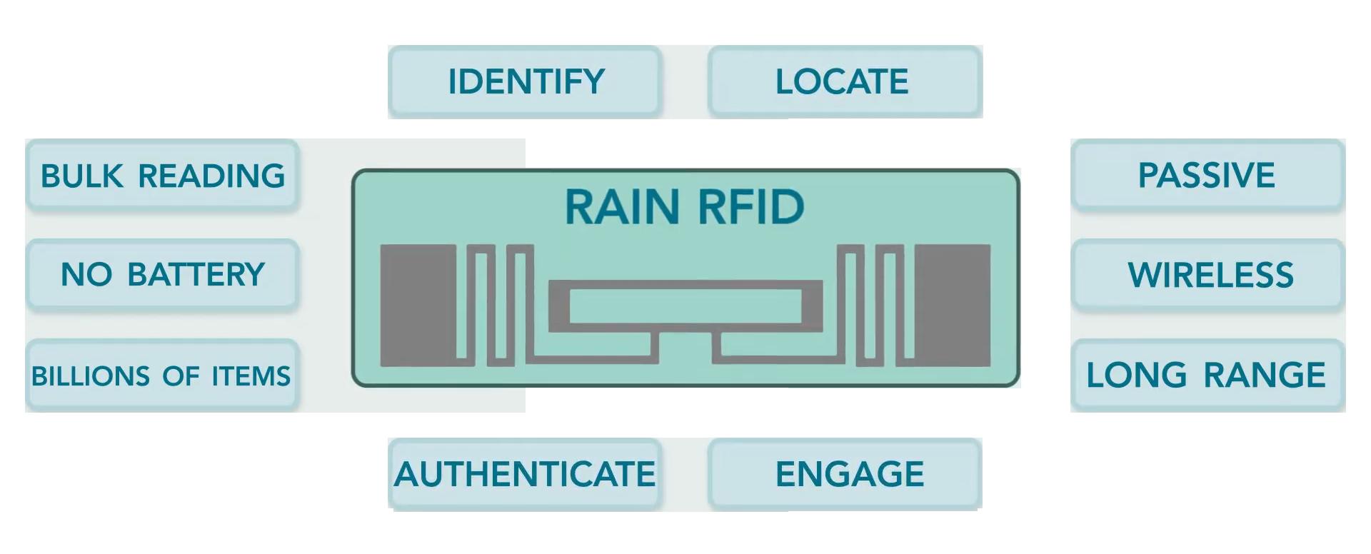 Technologia RAIN RFID (ISO/IEC18000-63) - pasywne rozwiązania UHF dla aplikacji IoT