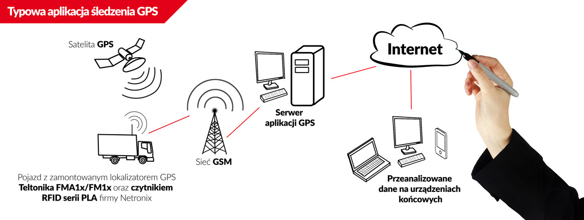 PLA series of RFID readers equipped with 1-Wire interface cooperate with FMA1x/FM1x GPS locators from Teltonika provide functionality related to driver identification in fleet applications systems